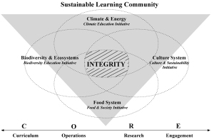 Sustainability Model